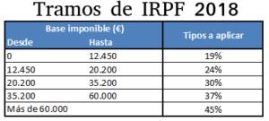 Tramos IRPF