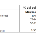 Como calcular el valor de una empresa