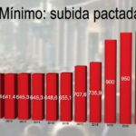 Cual es el salario minimo interprofesional 2021