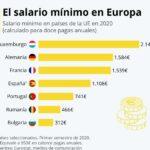 Diferencia entre salario base y salario minimo interprofesional