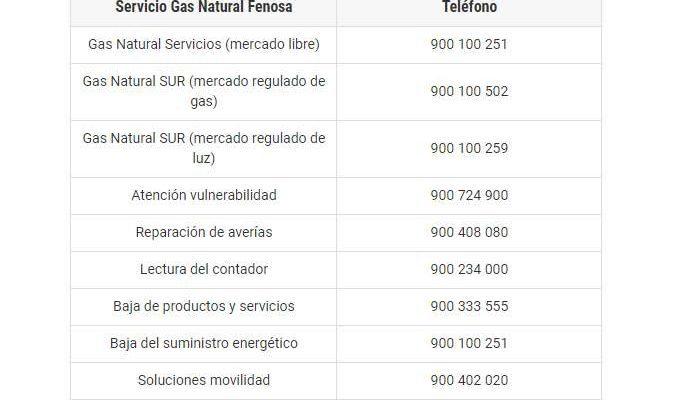 Números de contacto FENOSA