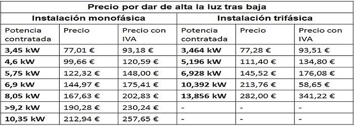 tarifas luz por baja