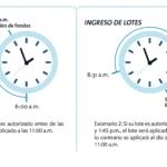 Transferencia bancos diferentes quanto tempo